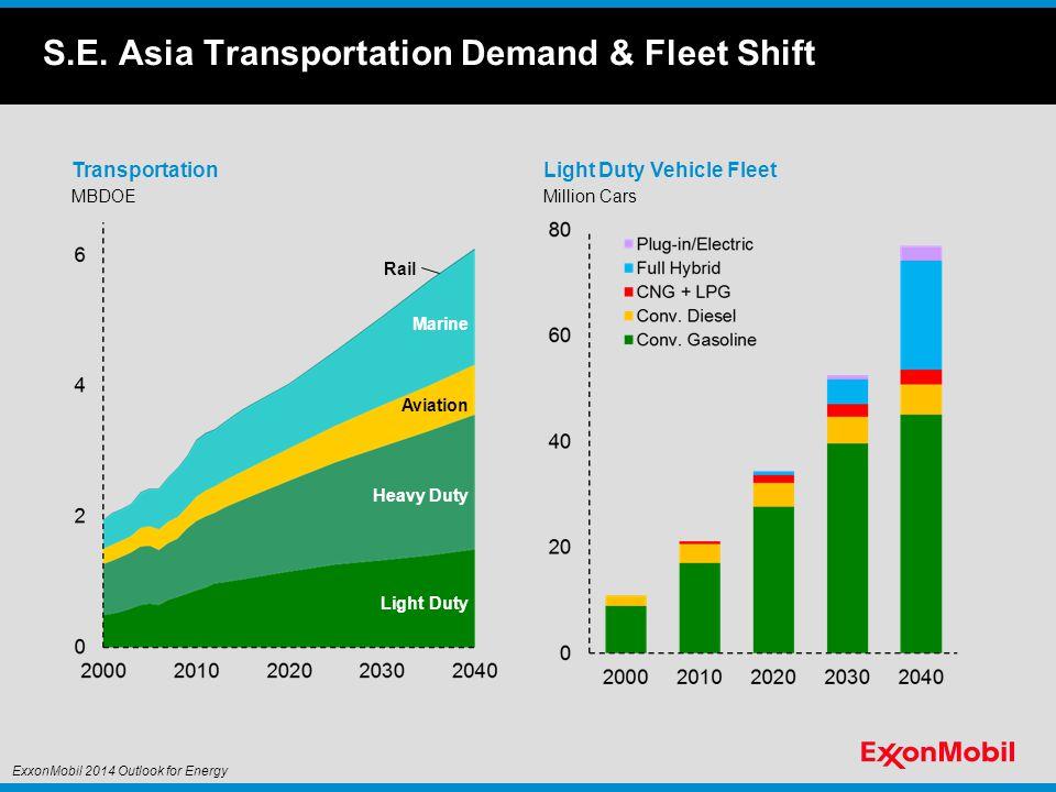 S.E. Asia Transportation Demand & Fleet Shift