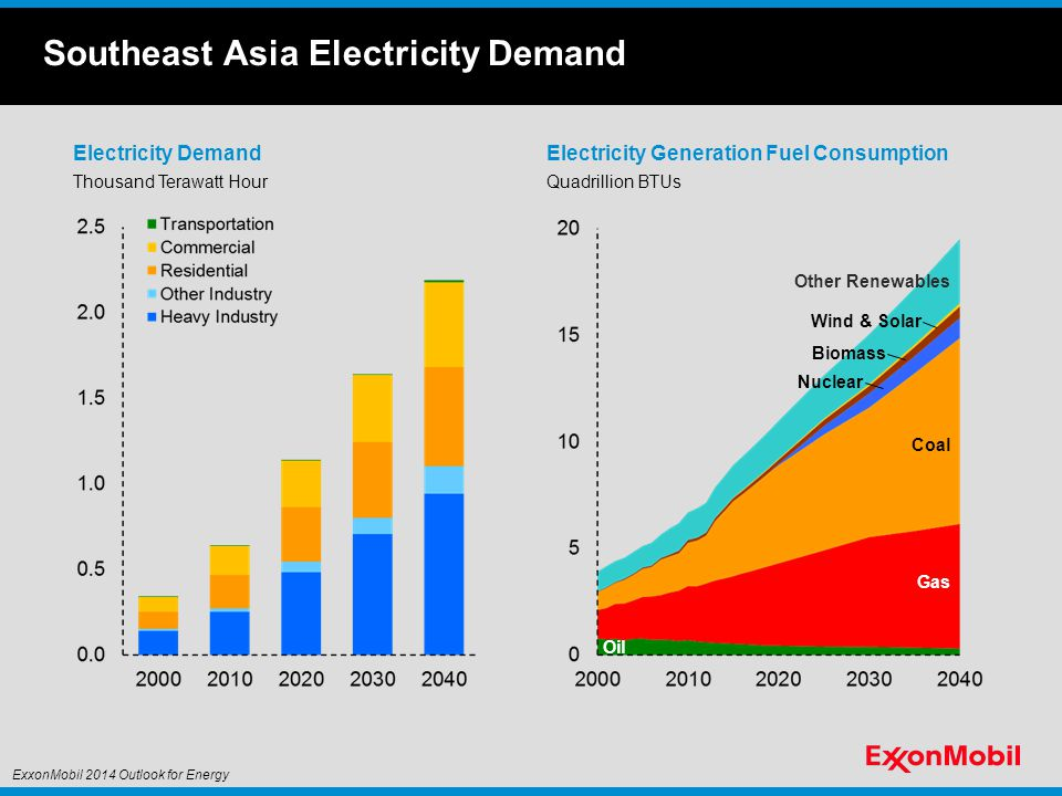 Southeast Asia Electricity Demand