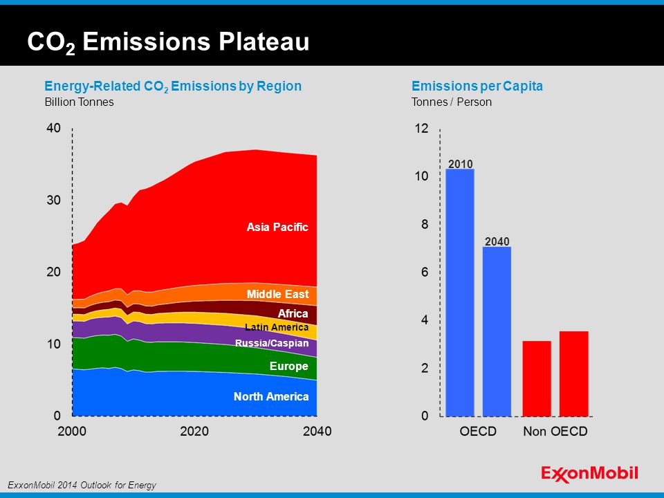 CO2 Emissions Plateau Energy-Related CO2 Emissions by Region
