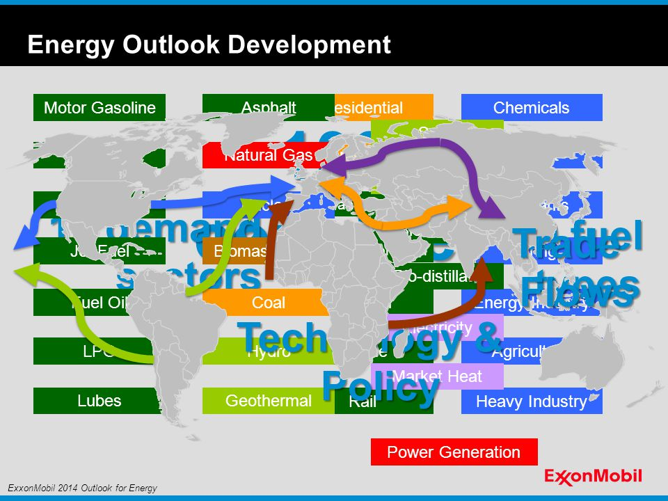 Energy Outlook Development