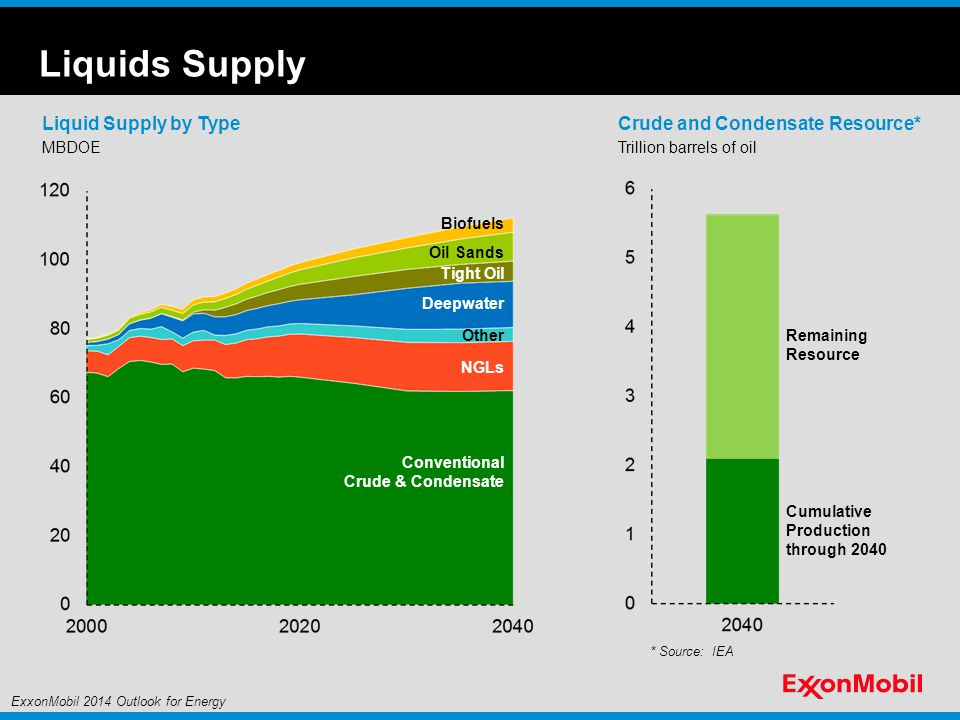 Liquids Supply Liquid Supply by Type Crude and Condensate Resource*