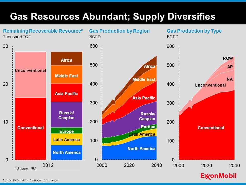 Gas Resources Abundant; Supply Diversifies
