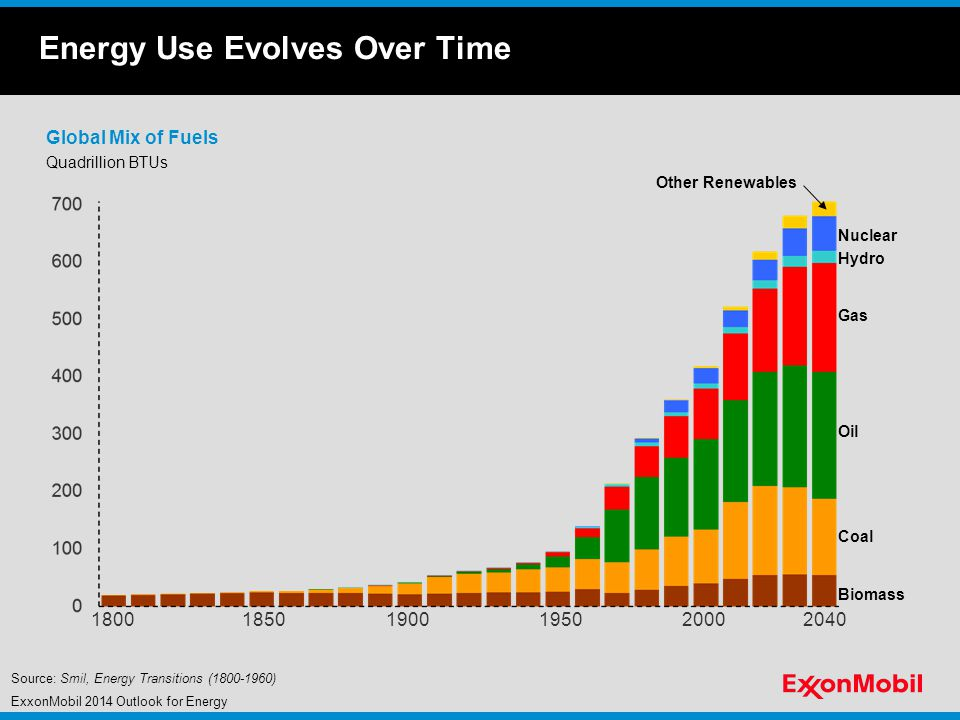 Energy Use Evolves Over Time