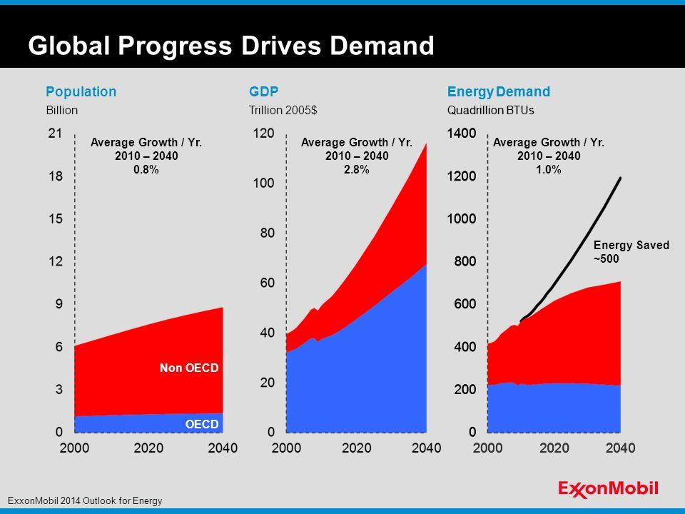 Global Progress Drives Demand