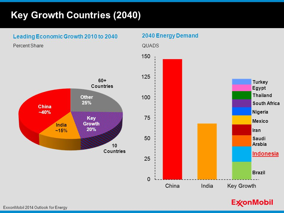 Key Growth Countries (2040)