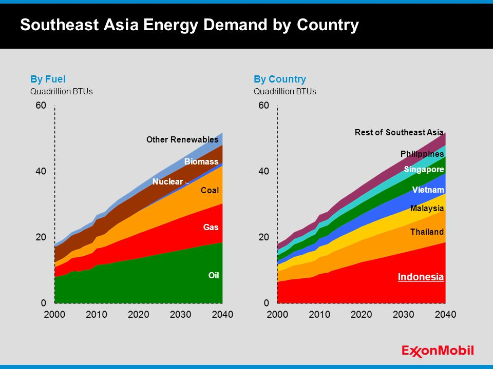 Southeast Asia Energy Demand by Country