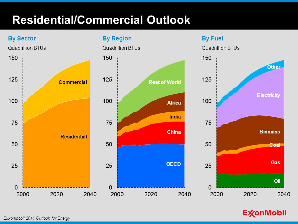 Residential/Commercial Outlook