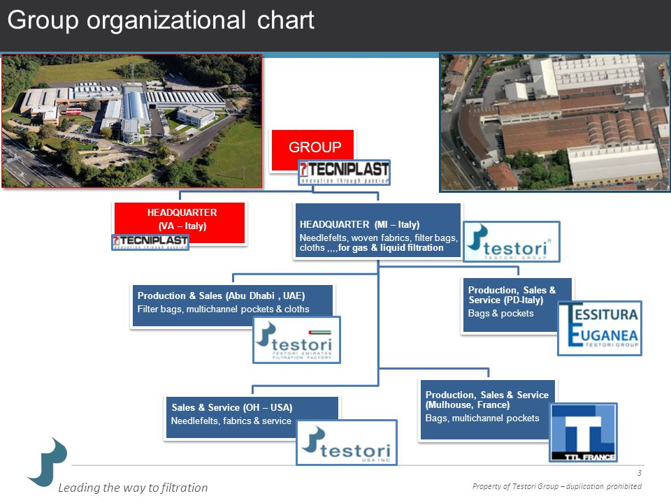 Group organizational chart