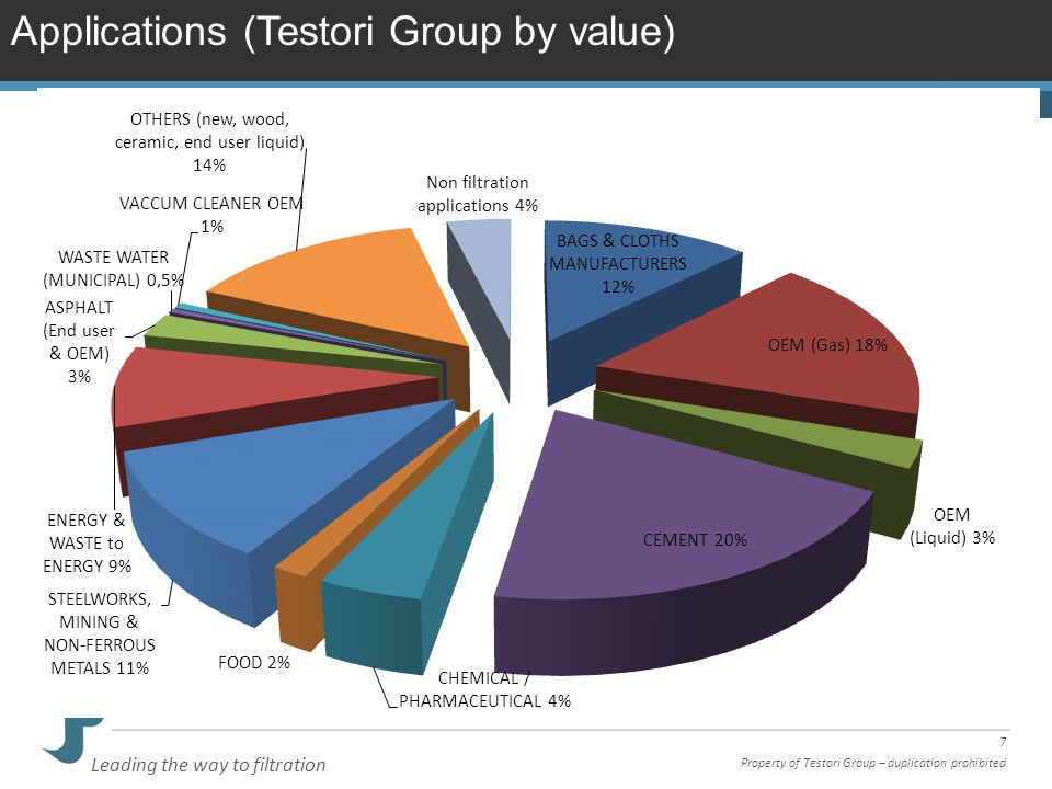Applications (Testori Group by value)