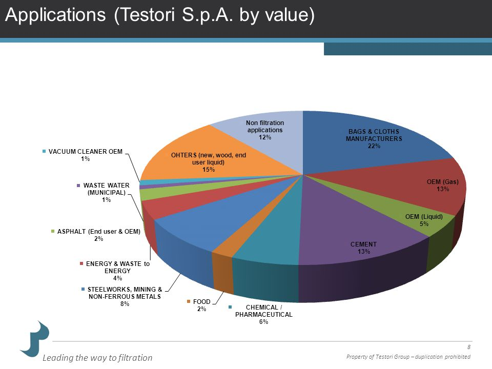 Applications (Testori S.p.A. by value)