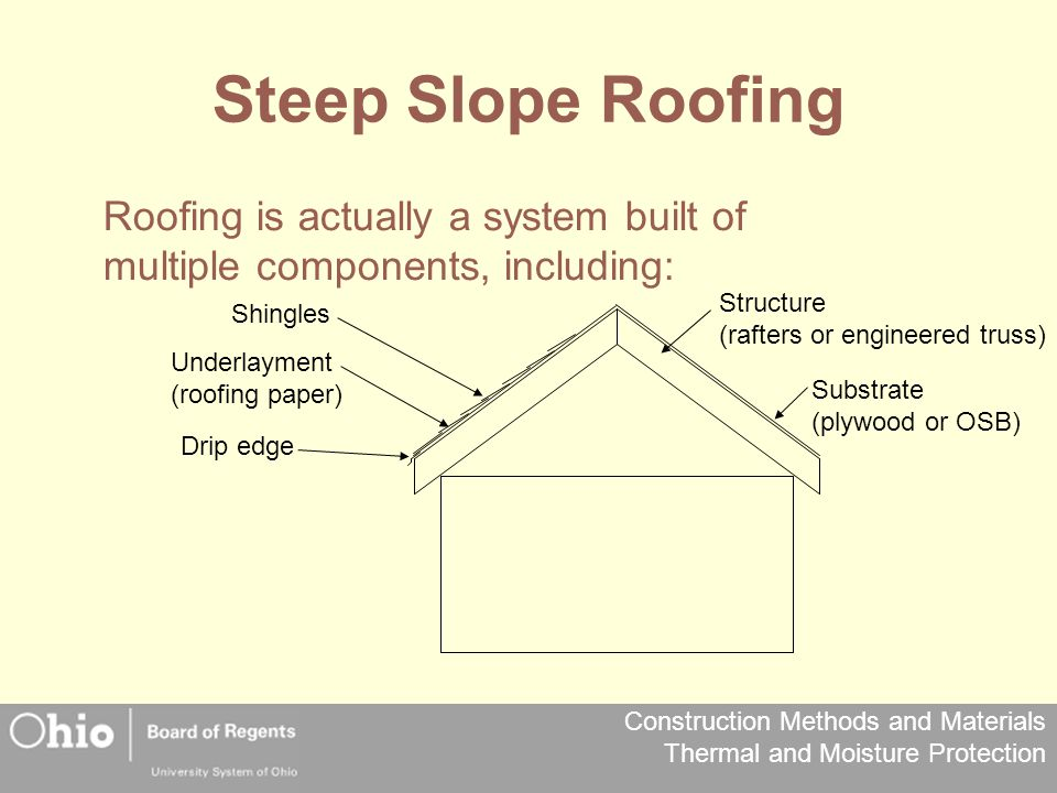 Steep Slope Roofing Roofing is actually a system built of multiple components, including: Structure.