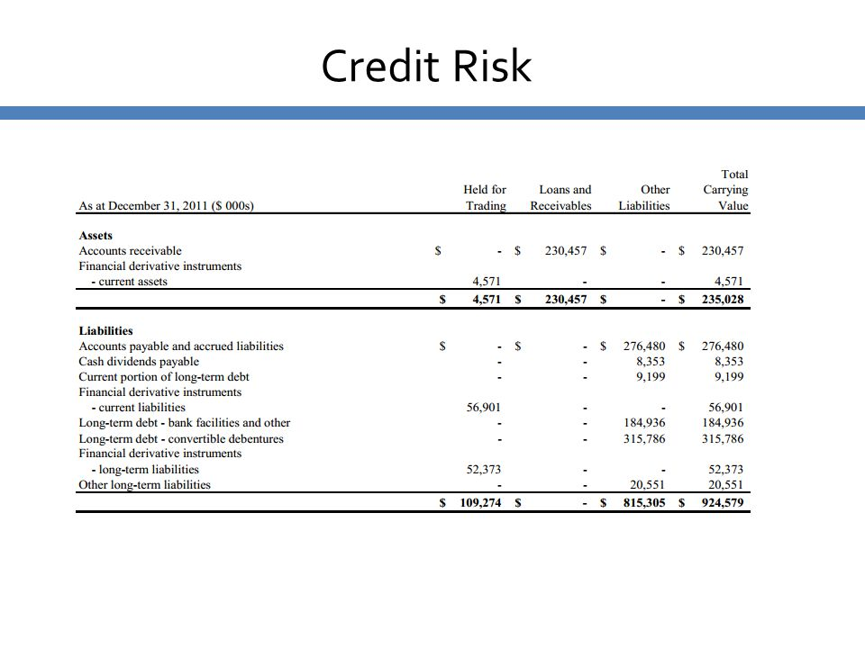 Credit Risk Substantially all of Provident's accounts receivable are due from customers and joint venture partners in the oil.