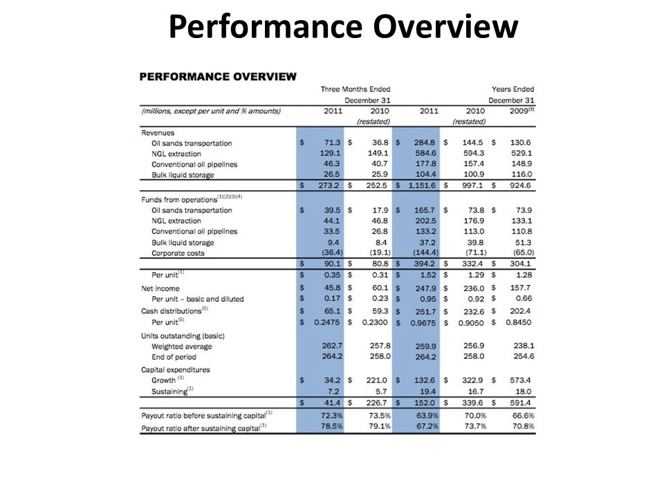 Performance Overview