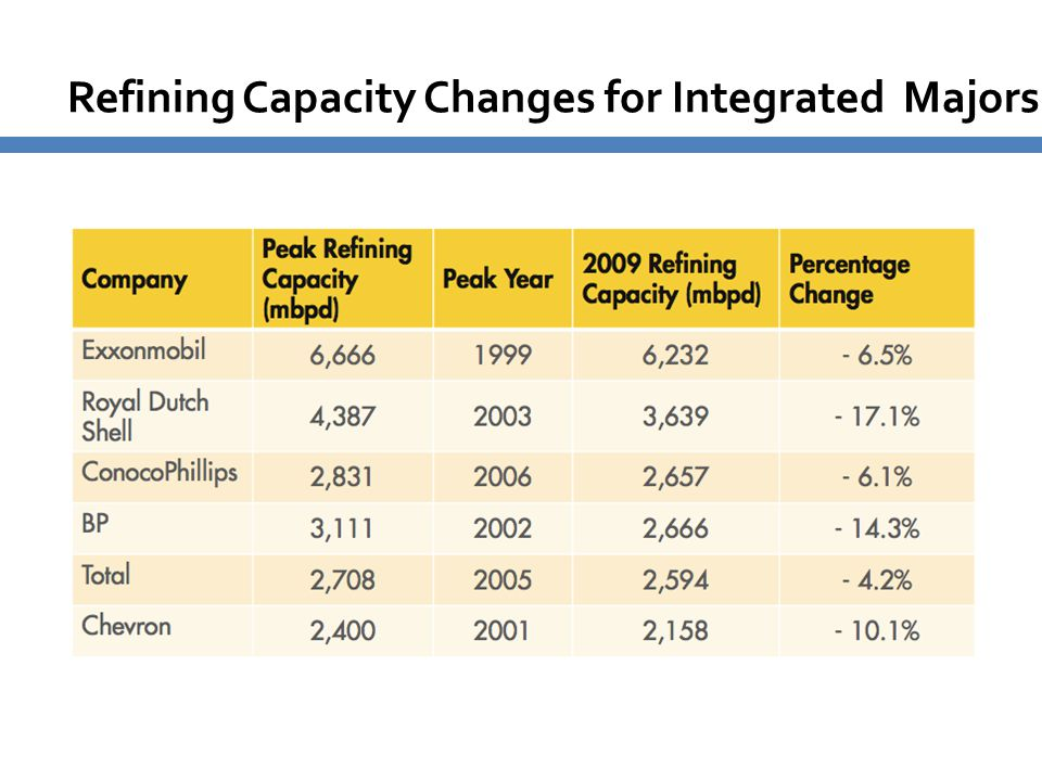 Refining Capacity Changes for Integrated Majors