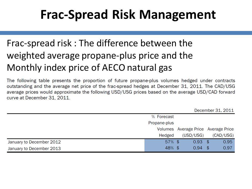 Frac-Spread Risk Management