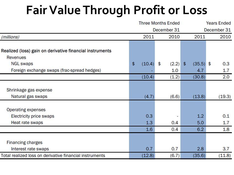 Fair Value Through Profit or Loss
