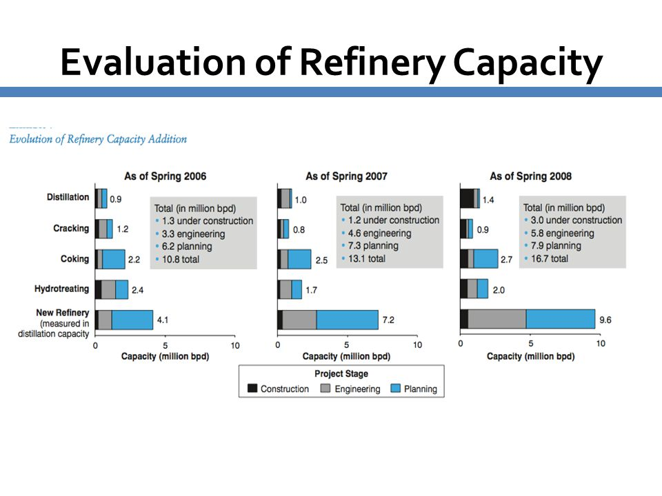 Evaluation of Refinery Capacity