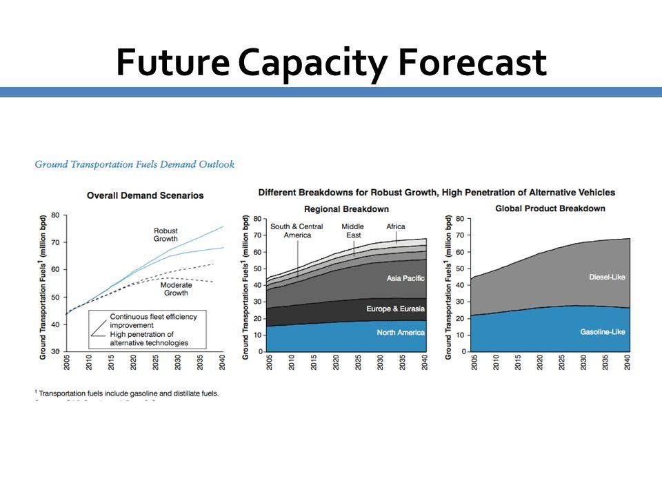 Future Capacity Forecast