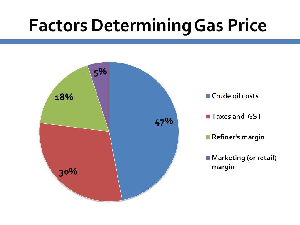 Factors Determining Gas Price