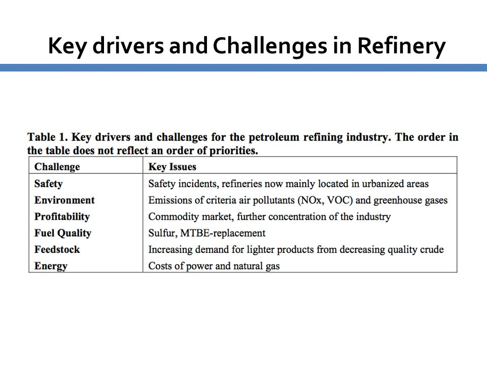 Key drivers and Challenges in Refinery