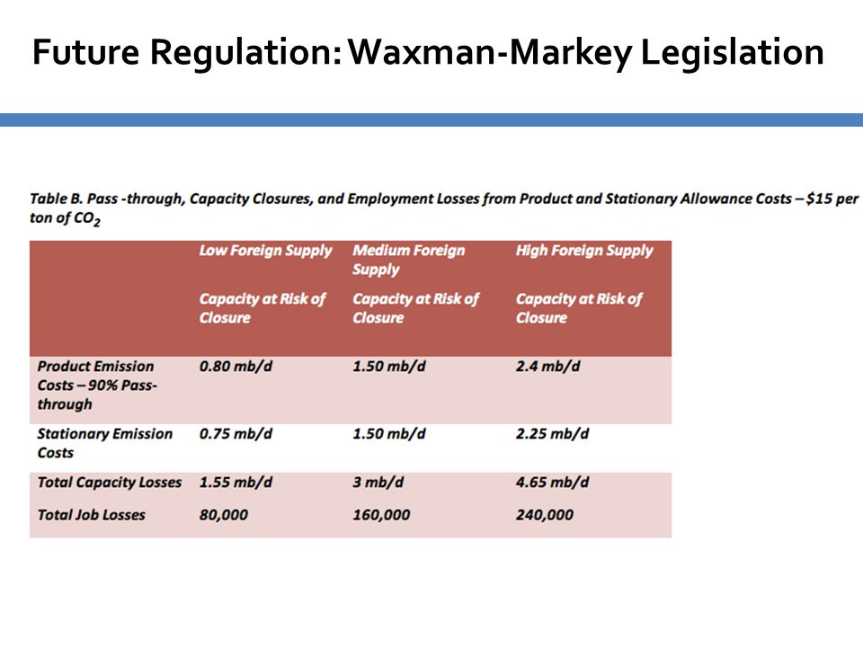 Future Regulation: Waxman-Markey Legislation