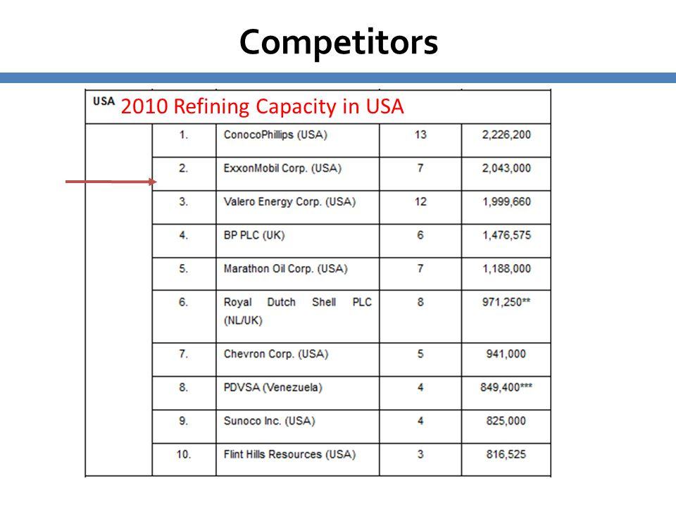 Competitors 2010 Refining Capacity in USA