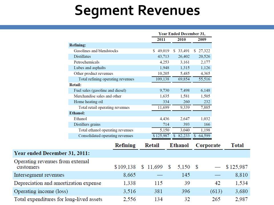 Segment Revenues 4848 86% refining, 10% retail, 4% ethanol