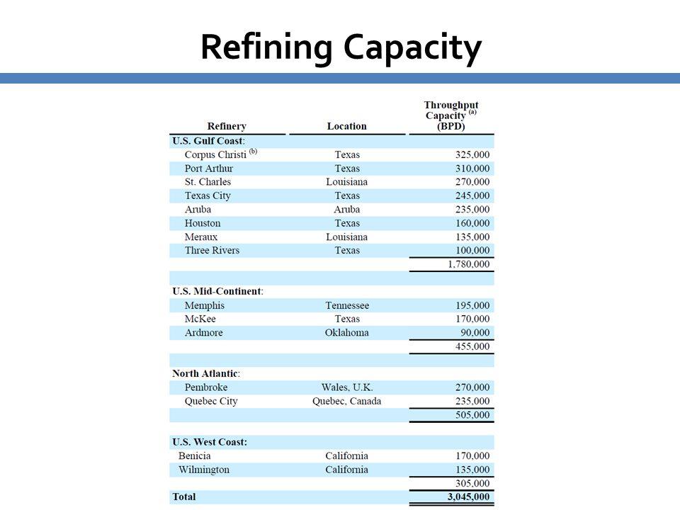 5454 Total capacity of 3 million barrels per day Refining Capacity