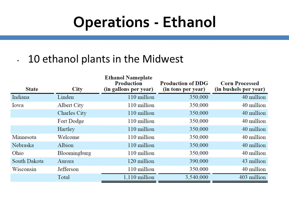 Operations - Ethanol 10 ethanol plants in the Midwest 5959