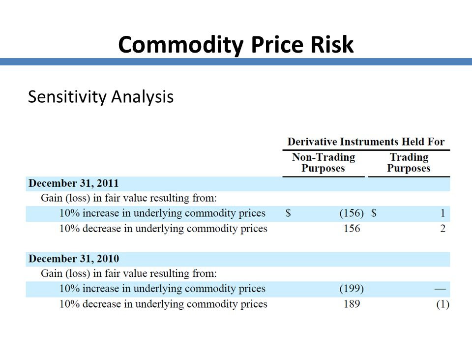 Commodity Price Risk Sensitivity Analysis In millions 77