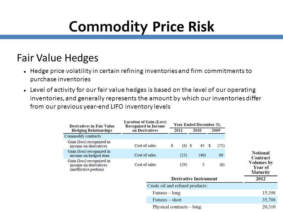 Commodity Price Risk Fair Value Hedges