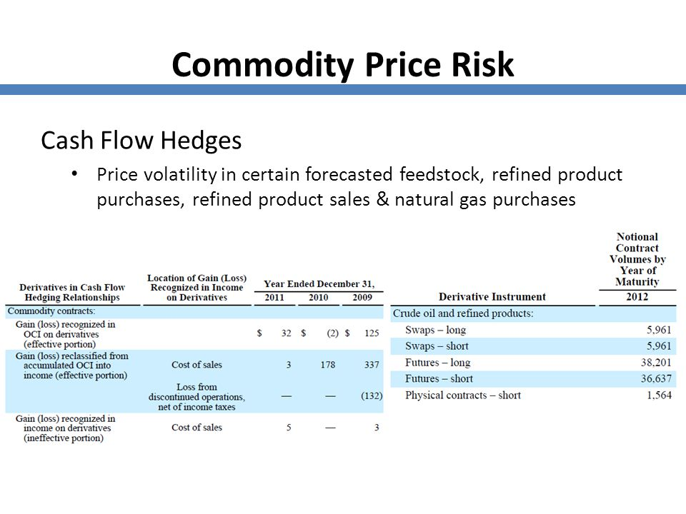 Commodity Price Risk Cash Flow Hedges