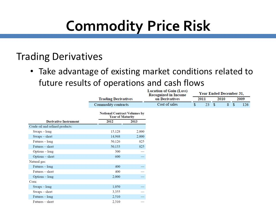 Commodity Price Risk Trading Derivatives