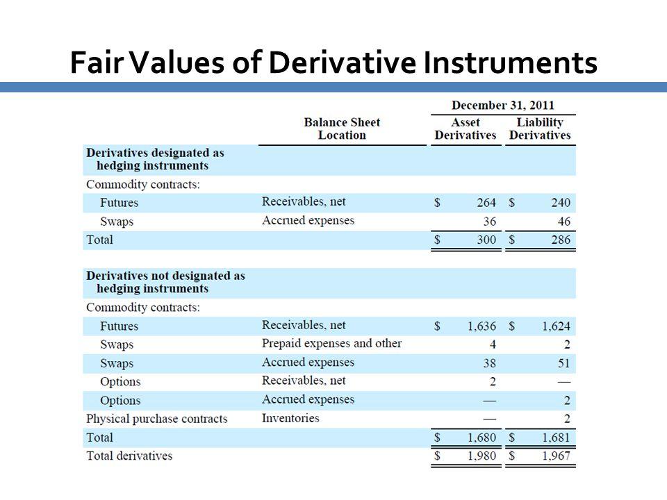 Fair Values of Derivative Instruments