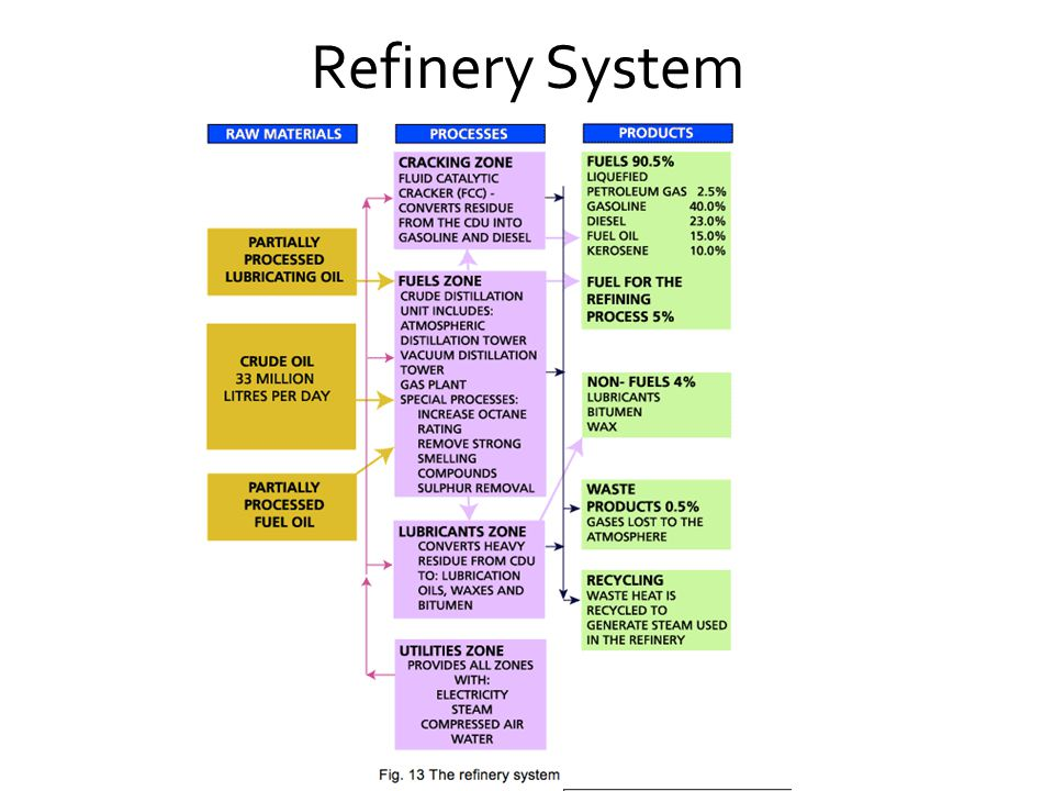 Refinery System