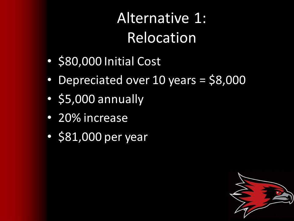 Alternative 1: Relocation