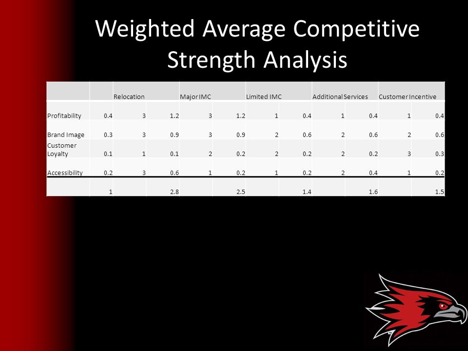 Weighted Average Competitive Strength Analysis