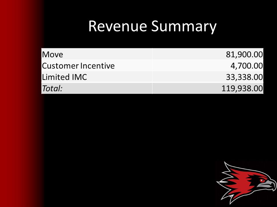 Revenue Summary Move 81,900.00 Customer Incentive 4,700.00 Limited IMC