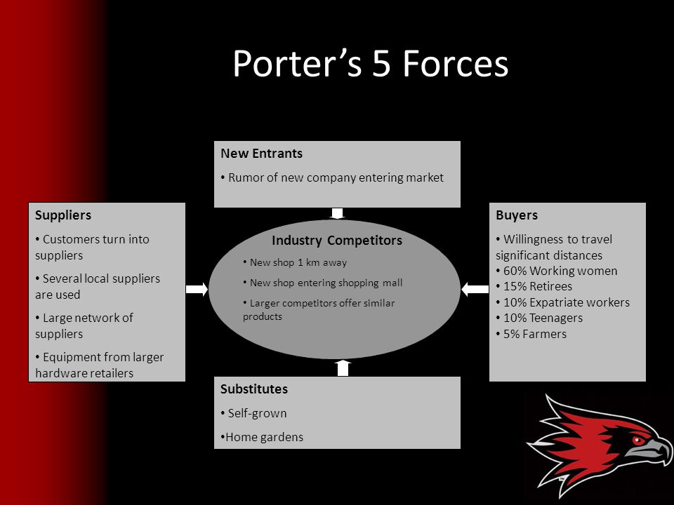 Porter's 5 Forces Suppliers New Entrants Buyers Substitutes