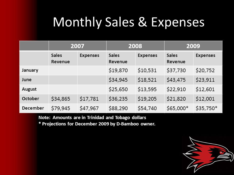 Monthly Sales & Expenses