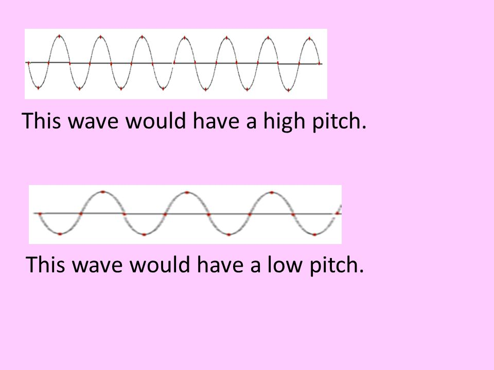 This wave would have a high pitch.