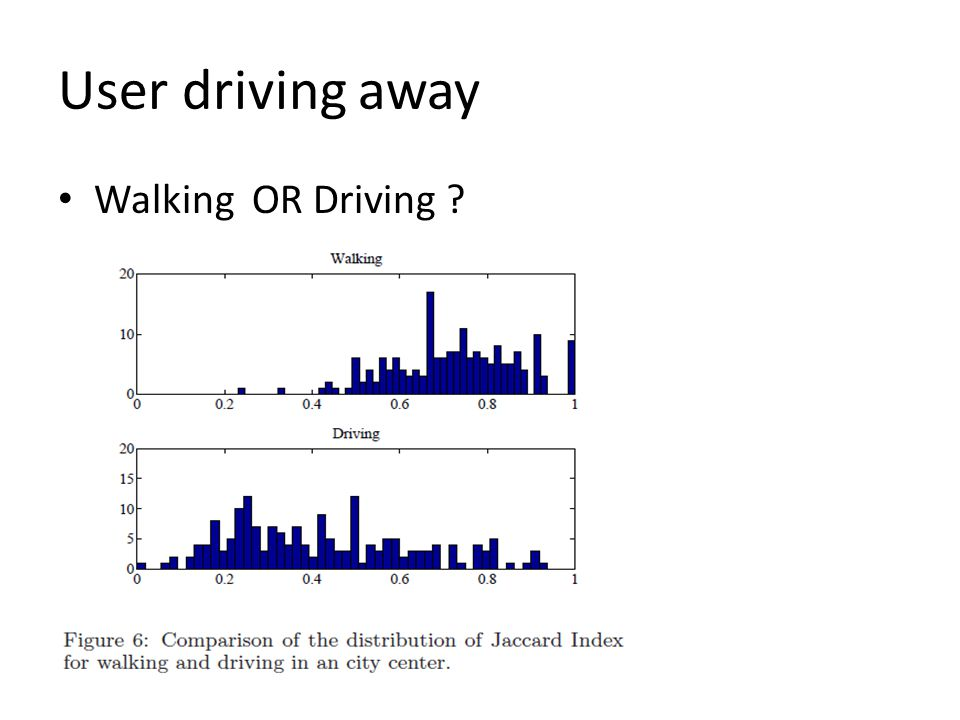 User driving away Walking OR Driving