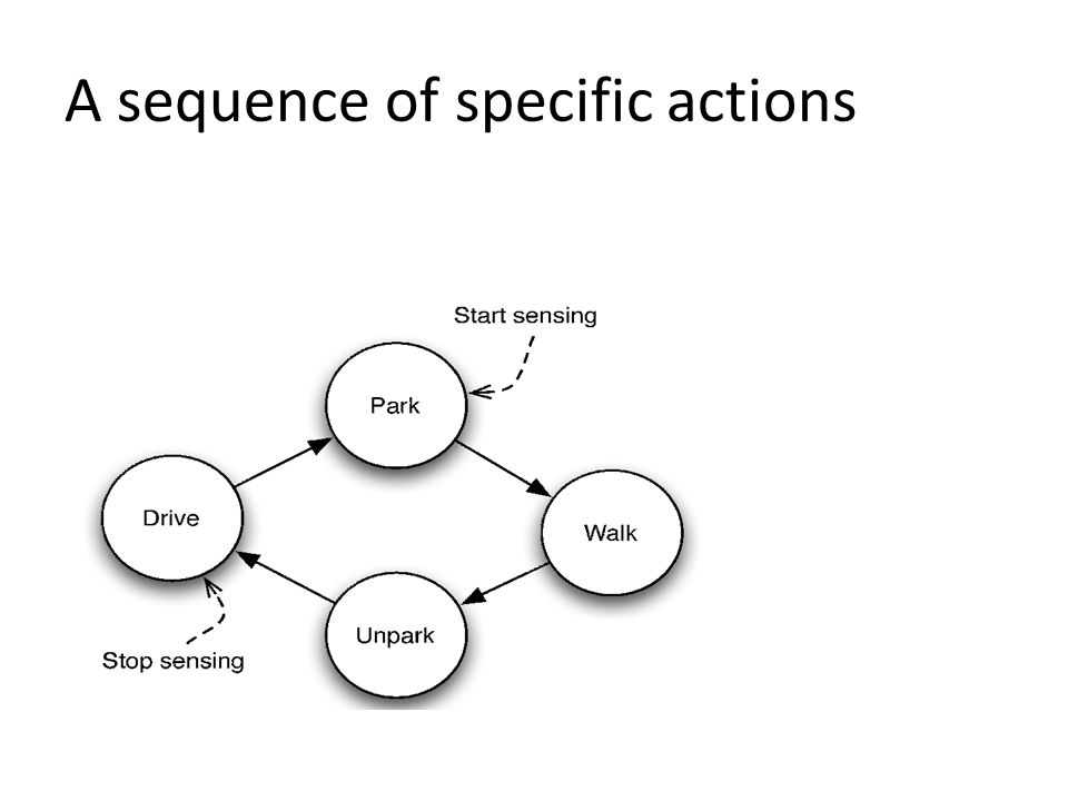 A sequence of specific actions