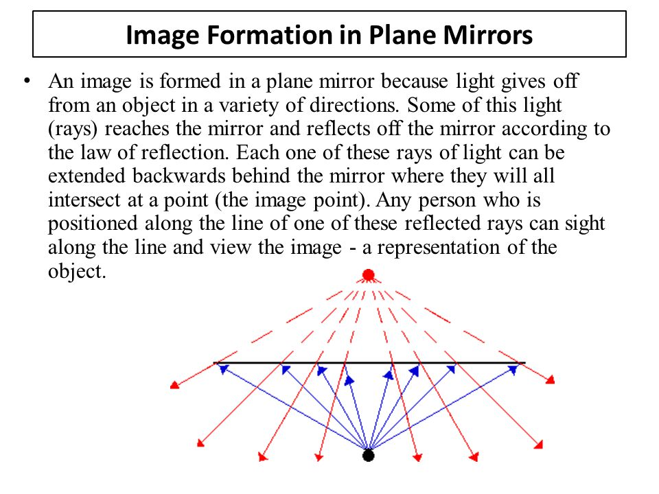 Image Formation in Plane Mirrors