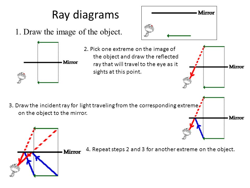 Ray diagrams 1. Draw the image of the object.