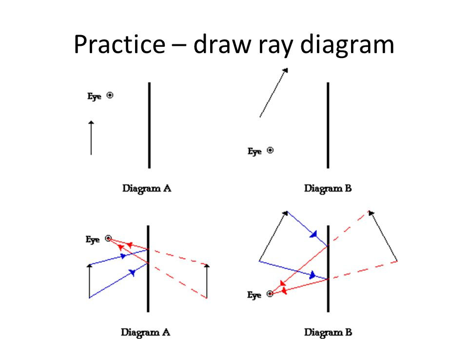 Practice – draw ray diagram