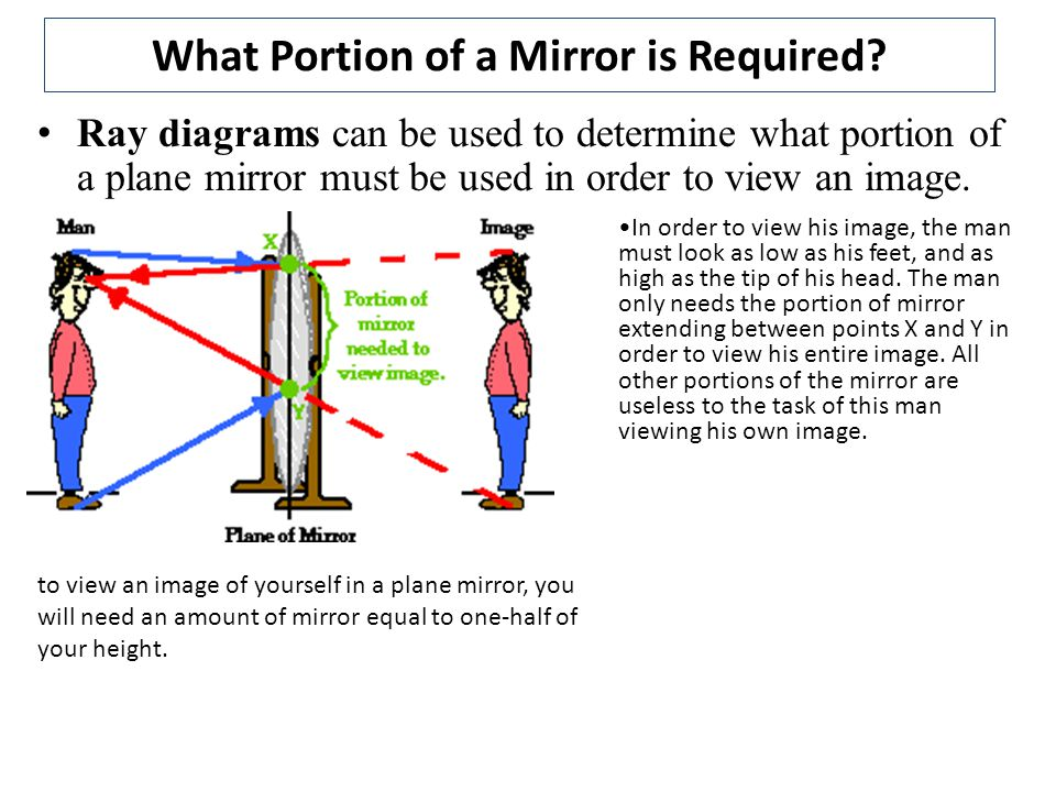 What Portion of a Mirror is Required
