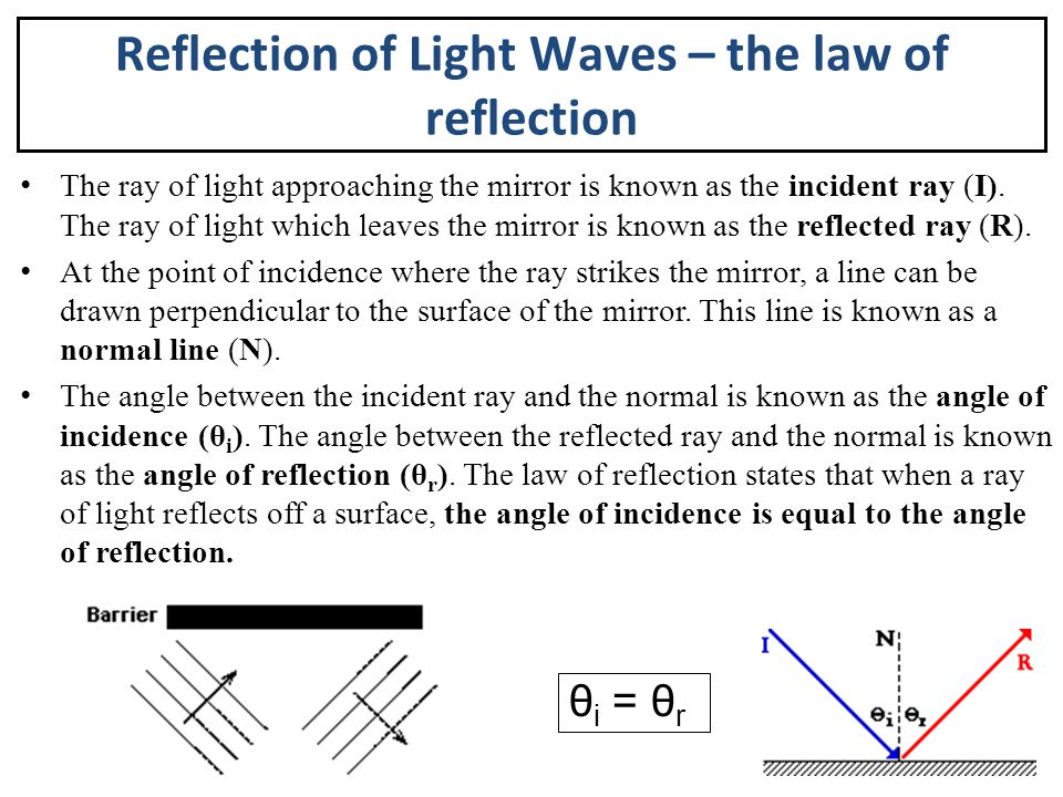 Reflection of Light Waves – the law of reflection