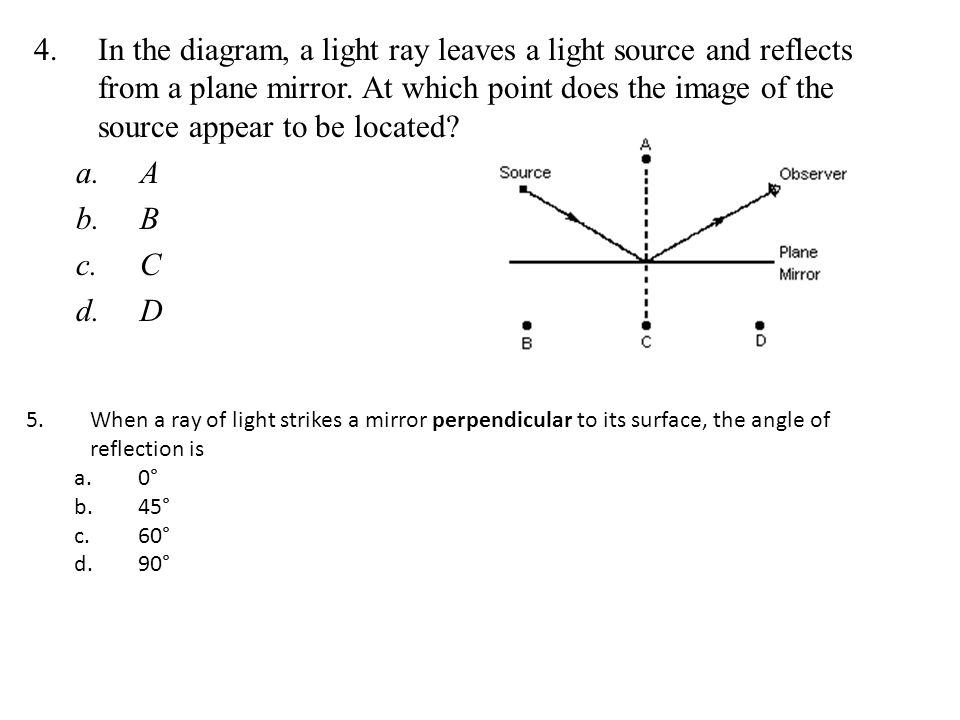 In the diagram, a light ray leaves a light source and reflects from a plane mirror. At which point does the image of the source appear to be located