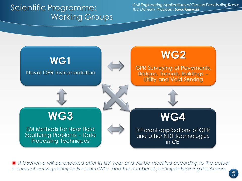 Scientific Programme: Working Groups